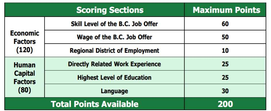 BC PNP points check